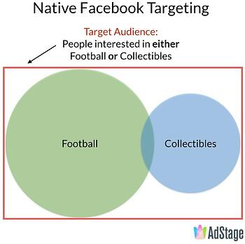 Native Facebook Ad Targeting