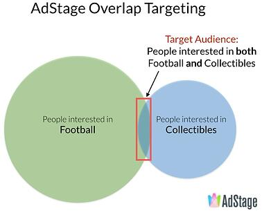 AdStage Overlap Targeting