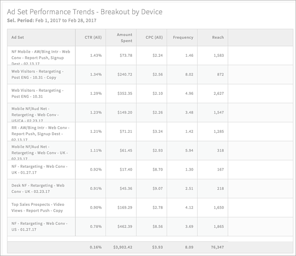 PPC Report Facebook Real-Time Ad Groups by Device via blog.adstage.io