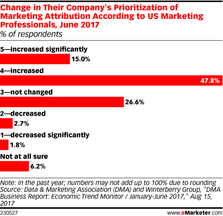 eMarketer change in company's prioritization of marketing attribution