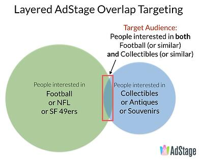 Layered AdStage Overlap Targeting