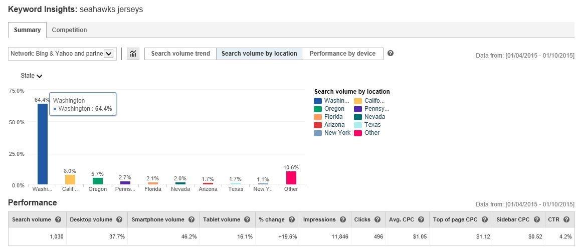 bing ads keyword insights