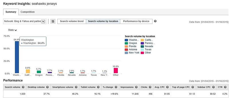 bing ads keyword insights