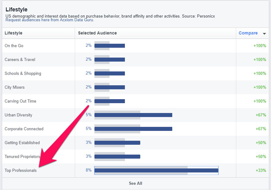 facebook audience lifestyle