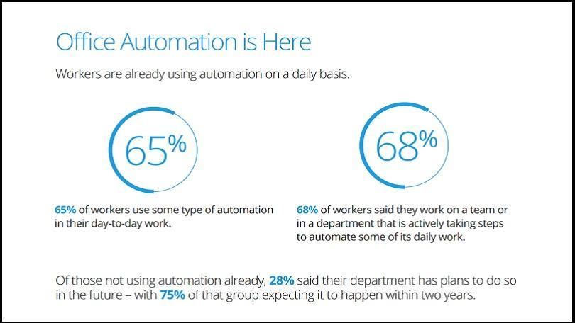 ppc automation