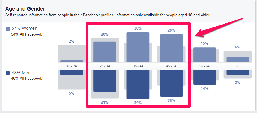 facebook age gender
