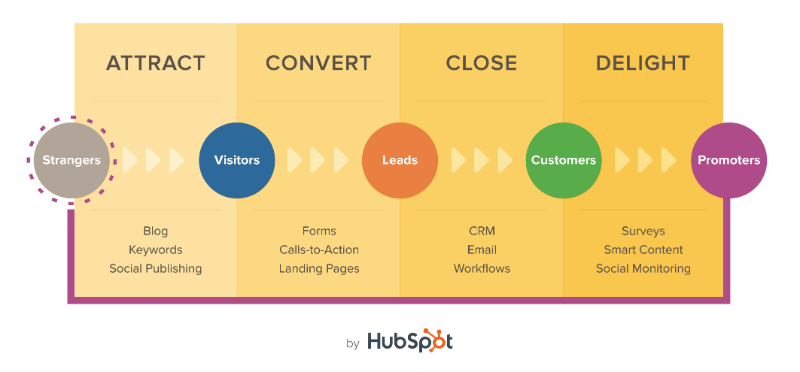 Hubspot Inbound Methodology Marketing Automation B2B via blog.adstage.io