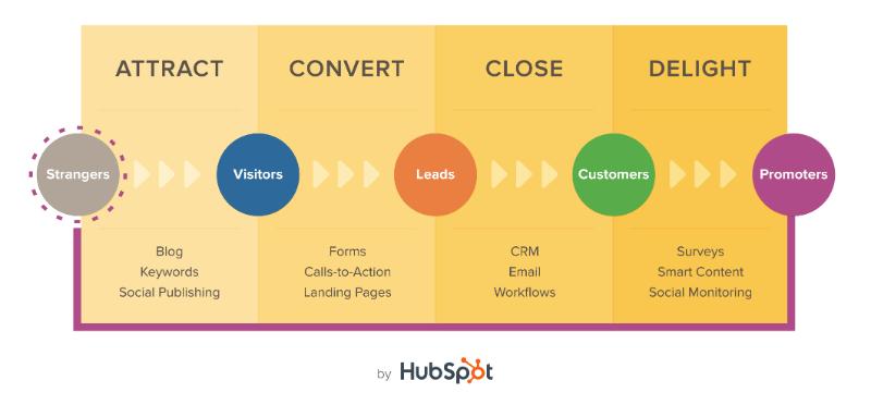 Hubspot Inbound Methodology Marketing Automation B2B via blog.adstage.io