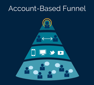 Account Based Funnel