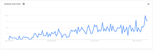 Account Based Marketing Search Trends