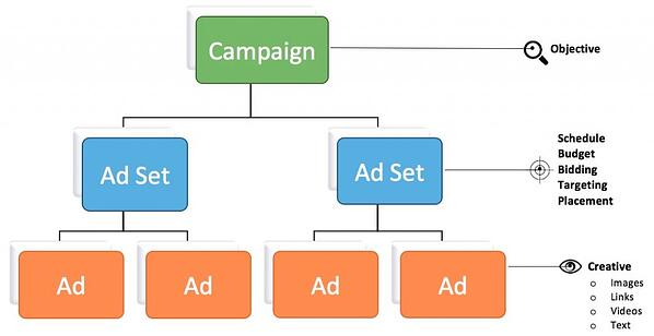 Account Structure 10 Things PPC Campaign via blog.adstage.io