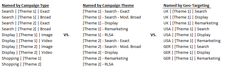 Ad Naming Convention via Search Engine Land