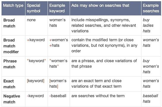 AdStage adwords match types