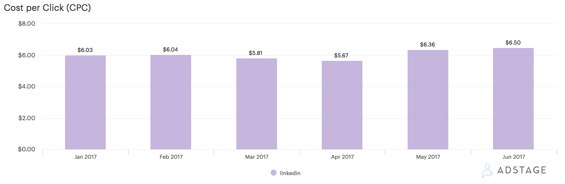 Average LinkedIn Ads Cost CPCs