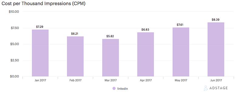 LinkedIn Ads Cost CPMs