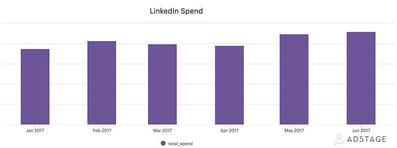 AdStage - LinkedIn Spend 2017