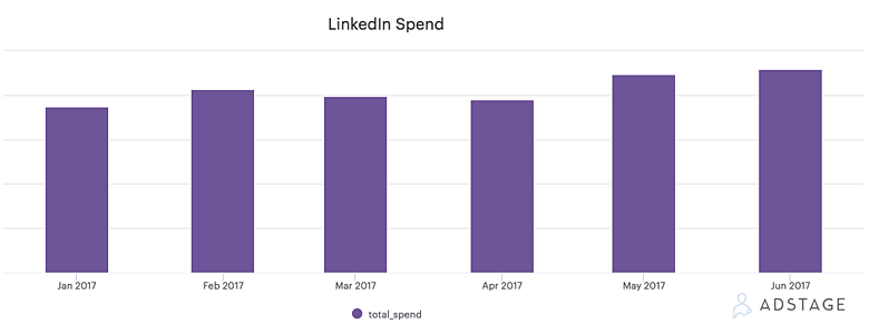 AdStage - LinkedIn Spend 2017