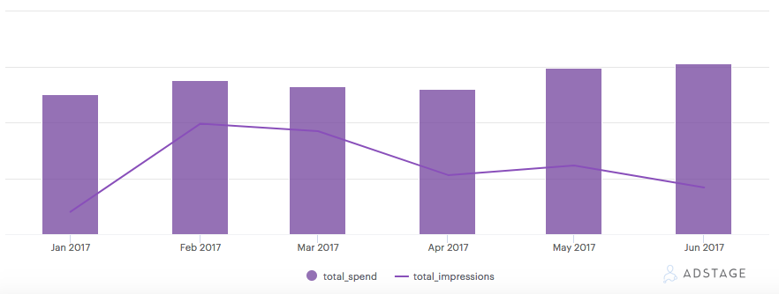AdStage - LinkedIn Spend vs Impressions