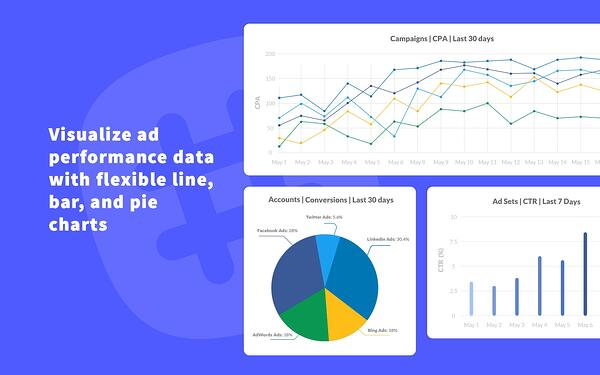 Visualize ad performance data with flexible line, bar, and pie charts