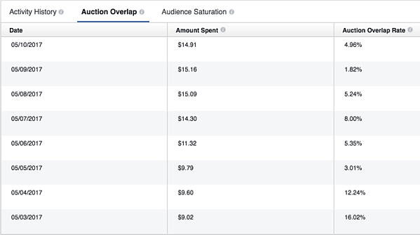 Facebook Delivery Insights Audience Overlap Rate