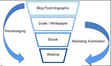 B2B marketing funnel for ads