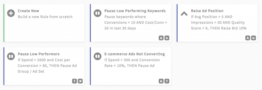 paid search automated ad budgets