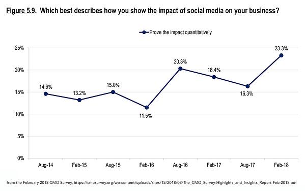 measure social media impact