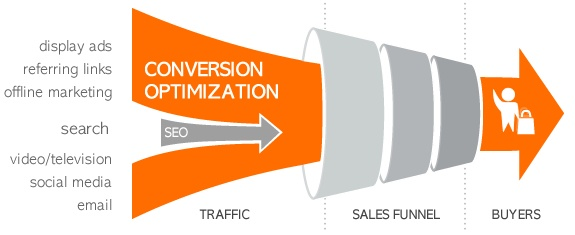 Conversion Tracking 10 Things PPC Campaign via blog.adstage.io