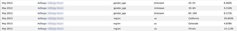 Facebook demographics reporting