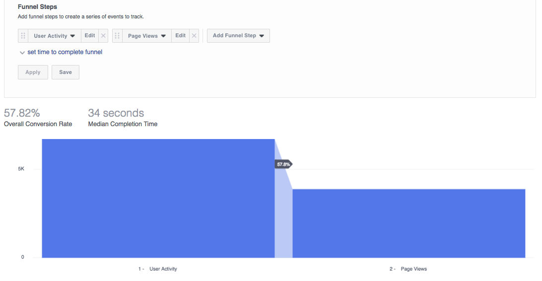 Facebook Analytics Funnels