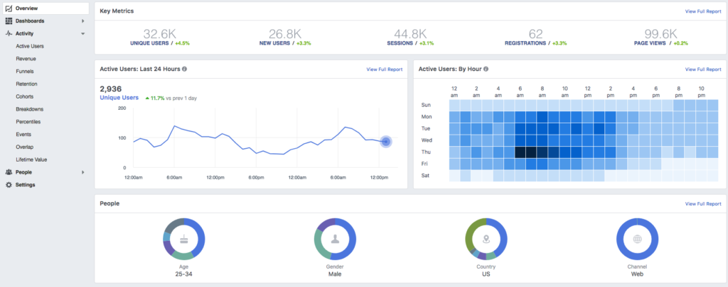 Facebook Analytics Overview Dashboard