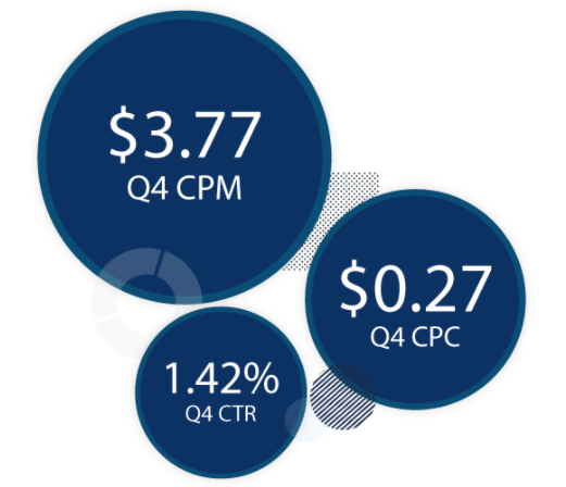 Facebook Audience Network Q4 2017 CPM, CPC, and CTR Benchmarks