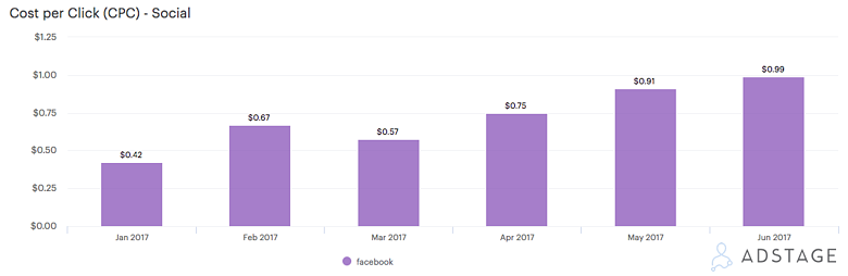 AdStage Facebook Benchmark Report CPC Increase