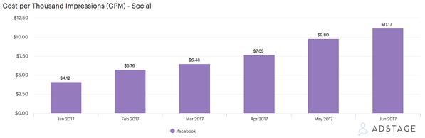 Facebook CPM Increase