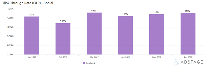 AdStage Facebook Benchmark Report CTR Remains Consistent