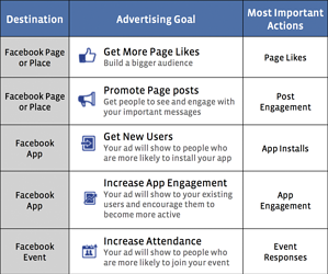 Facebook Goals 10 Things PPC Campaign via blog.adstage.io