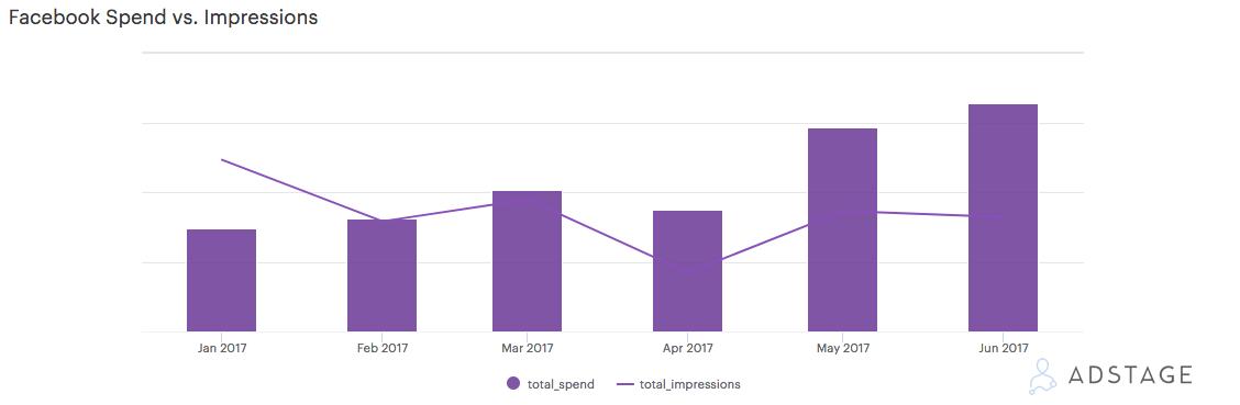 AdStage Facebook Benchmark Report Spend vs Impressions
