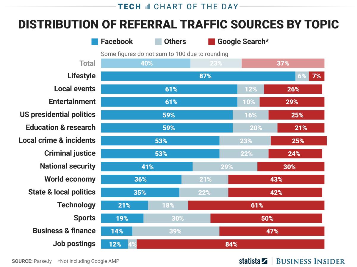 FacebookGoogleReferral Traffic