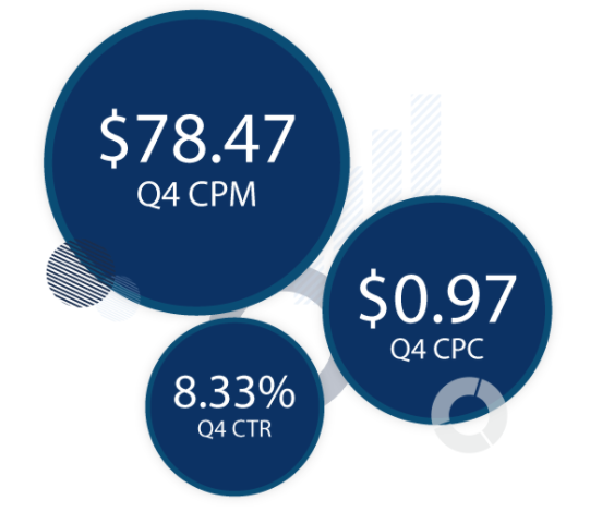 Google AdWords CPM, CPC, and CTR Benchmarks for Q4 2017