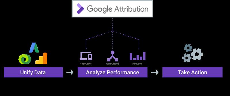 Google Attribution Diagram AdStage Blog