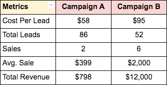 How to Drive B2B Pipeline with Social Ads via blog.adstage.io