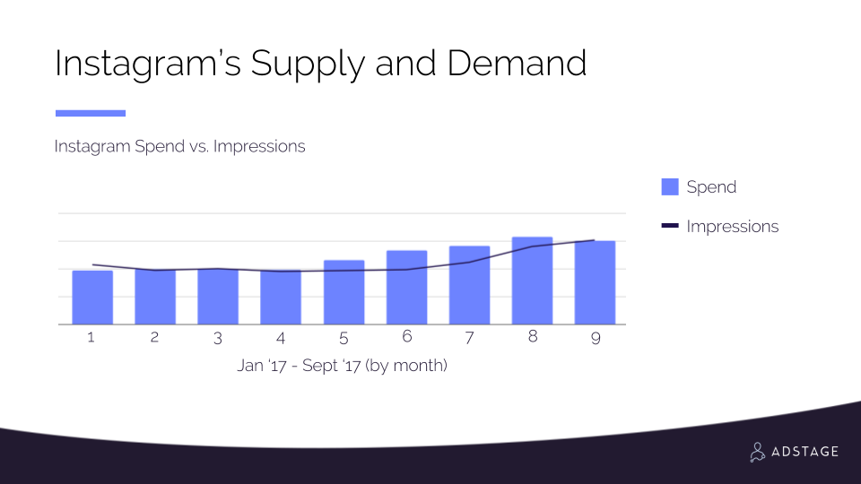 Instagram Supply and Demand 2017