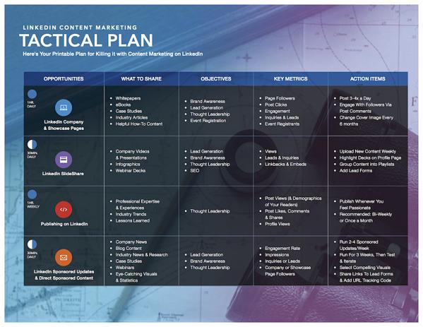 LinkedIn Ads Tactical Content Marketing Plan via blog.adstage.io