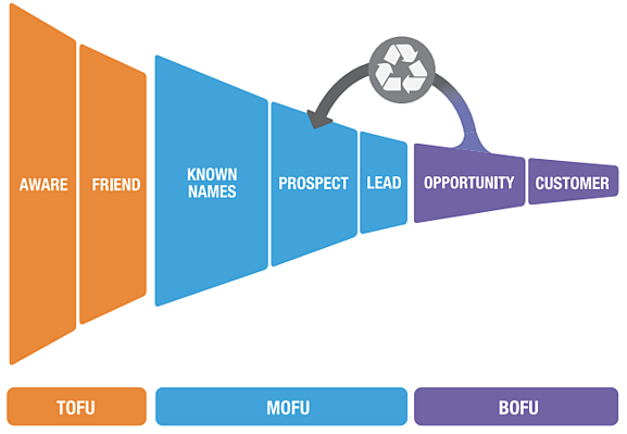 Lead Lifecycle Tracking in Marketo