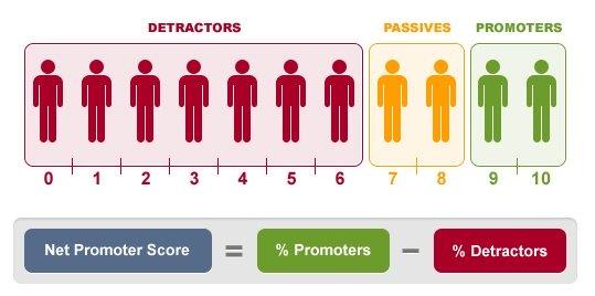 Net Promoter Score via checkmarket.com