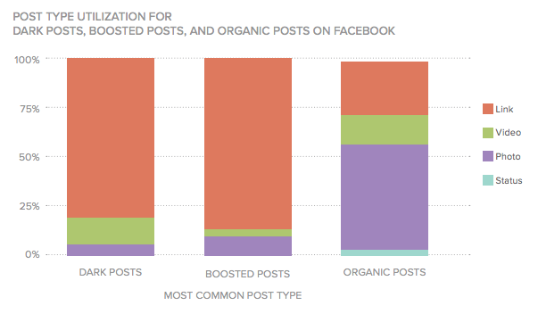 post type utilization for dark posts, boosted posts, and organic posts on facebook