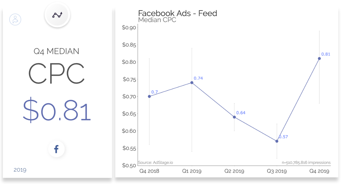 Facebook Ads Median CPC $0.81 and Trend Line
