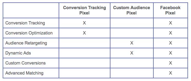 Facebook Pixel Comparison Graph