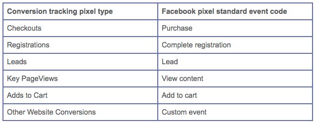 Facebook Pixel Standard Event Code