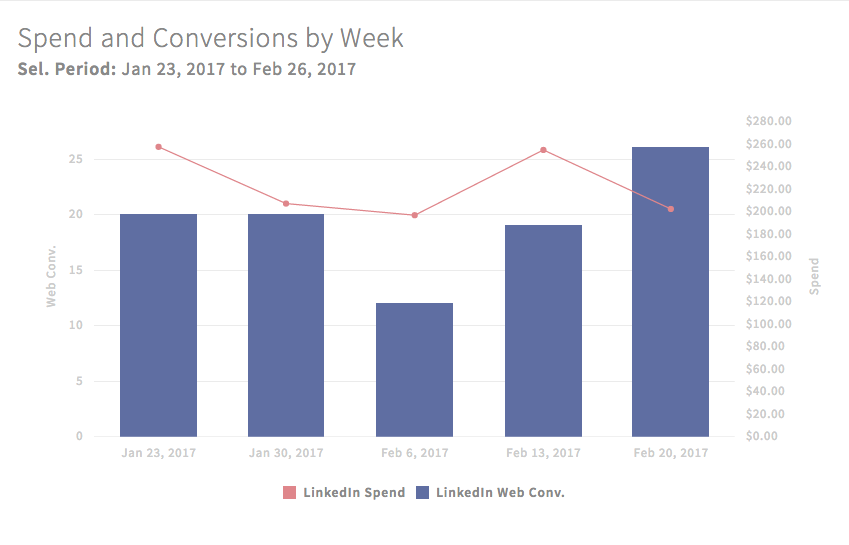 10 Stats You Need to Know About B2B Marketing on LinkedIn via blog.adstage.io
